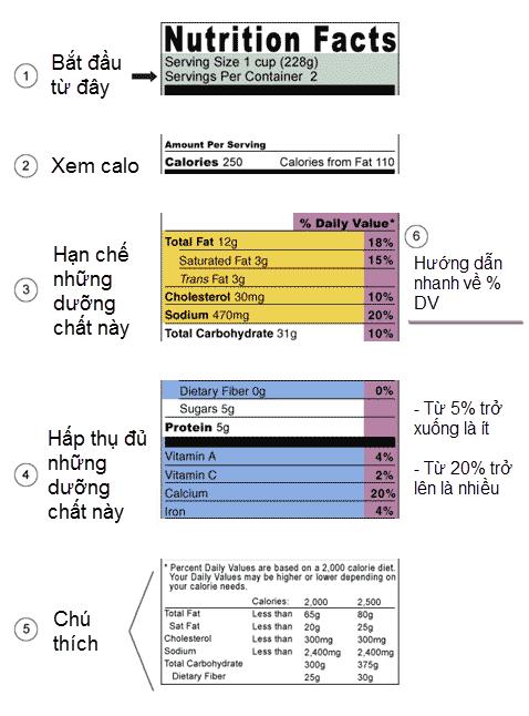 Kiểm tra Daily Value trên nhãn mác thực phẩm